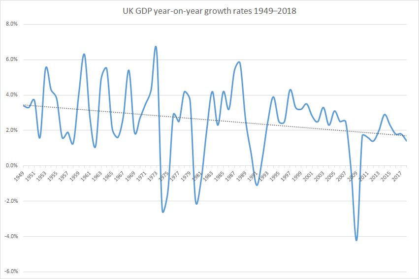 UK economy showing the slowest three months