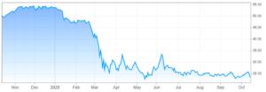 Wells Fargo & Company down again