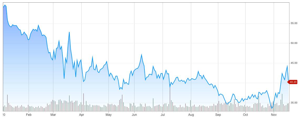 Price of Walgreens down