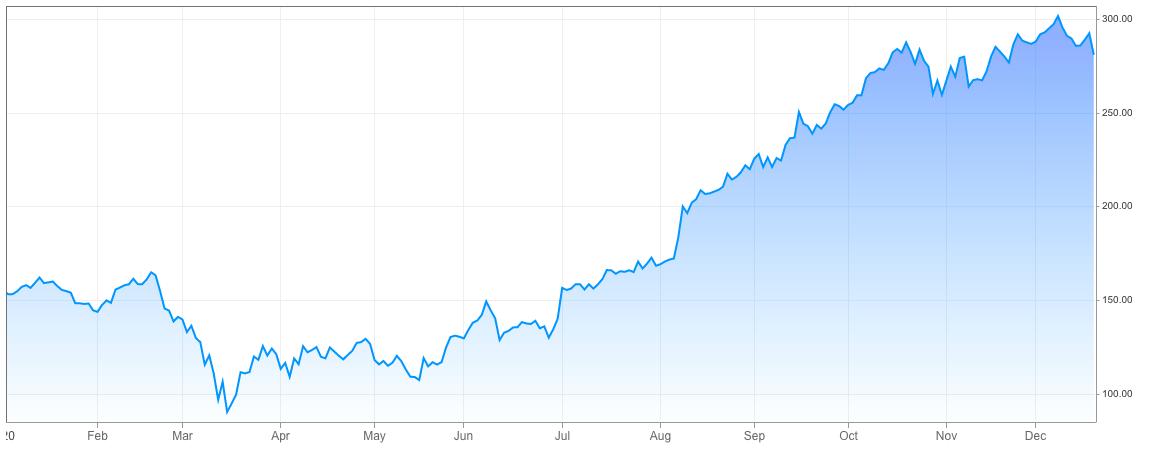FedEx price movements