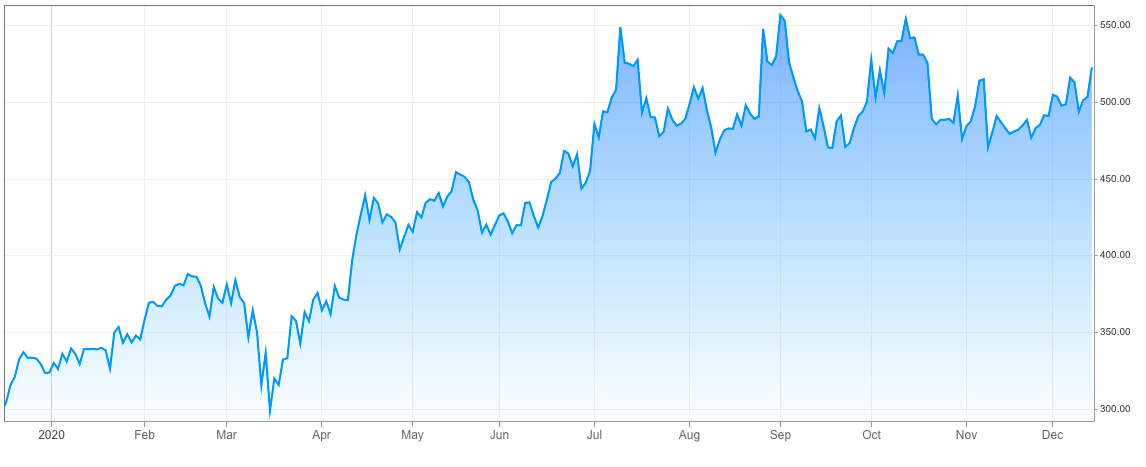 prices of Netflix shares up
