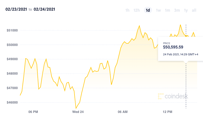 bitcoin price in 24 hours