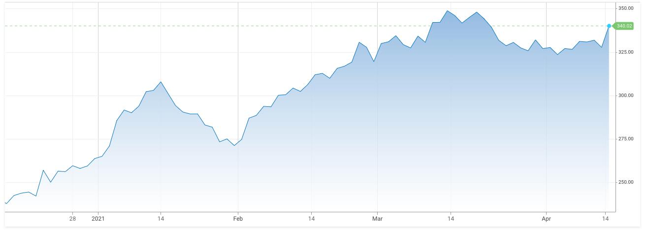 Goldman shares up