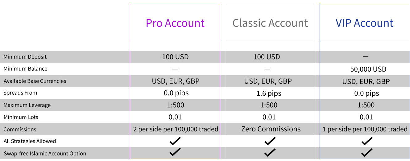 free forex trading accout