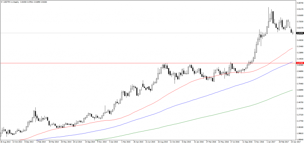 USD/TRY weekly chart