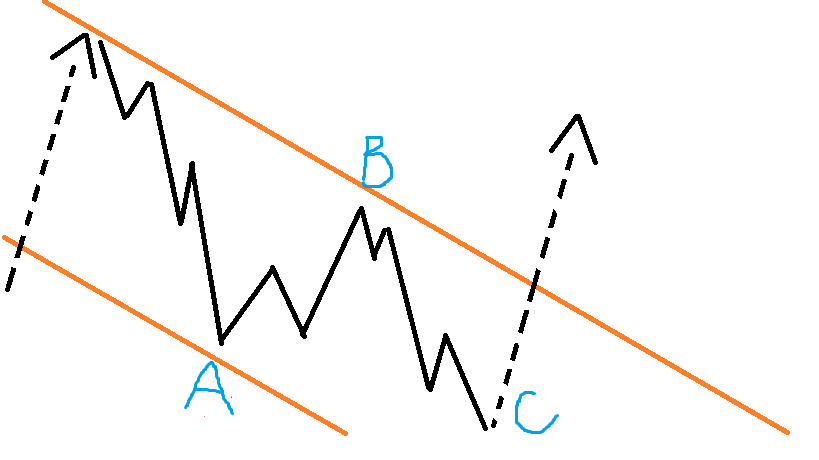Elliot Wave Theory impulse movement