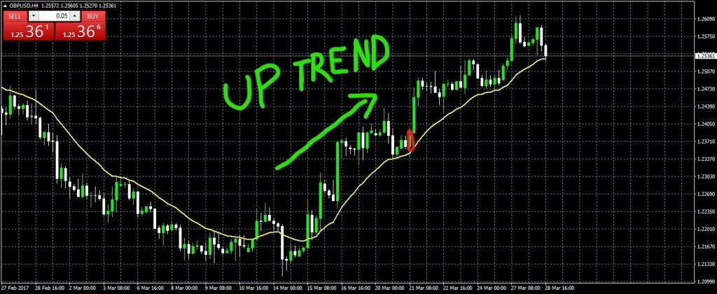 Trading the Trend