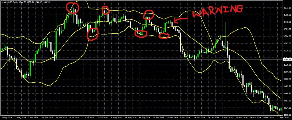 The Bollinger Band Bounce