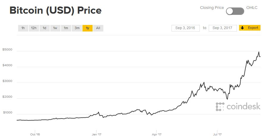 bitcoin value 2018