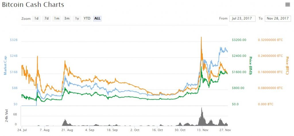 Now That Bitcoin Cash Has Already Established Its Position In The Cryptocurrency Industry And Even Started Getting Some Traction At Online